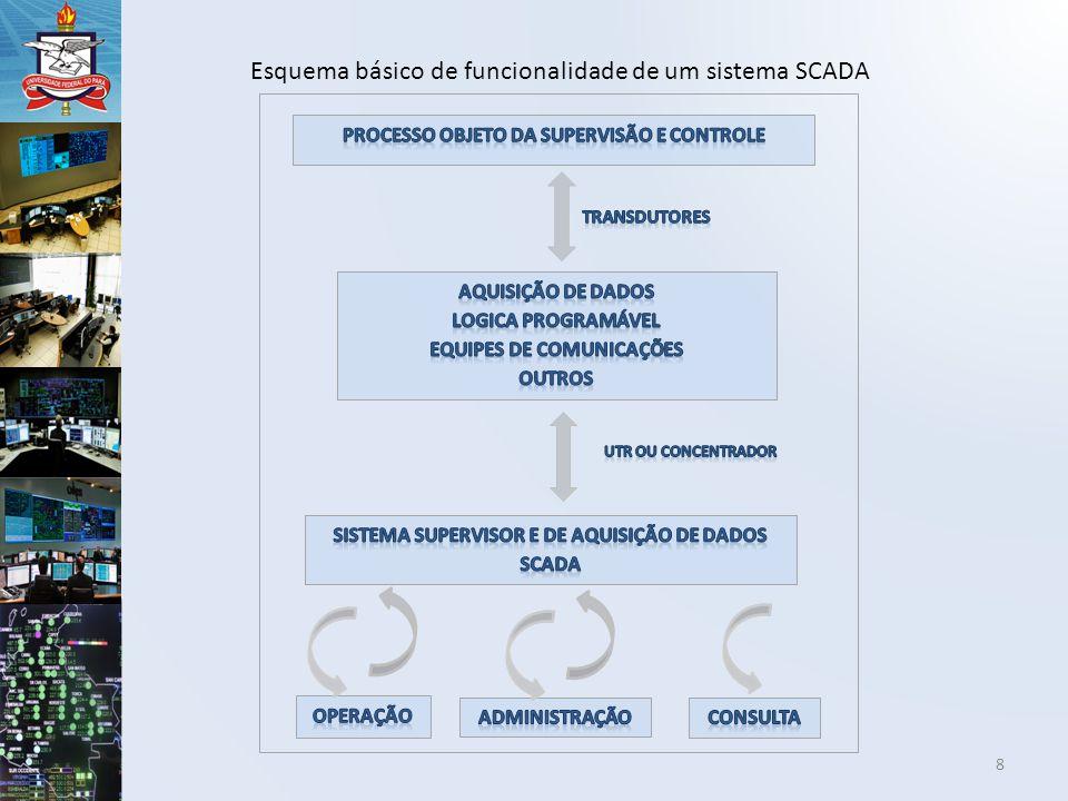 8 Esquema básico de funcionalidade de um sistema SCADA