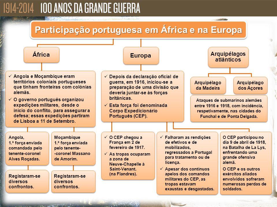 Participação portuguesa em África e na Europa Angola e Moçambique eram territórios coloniais portugueses que tinham fronteiras com colónias alemãs. O