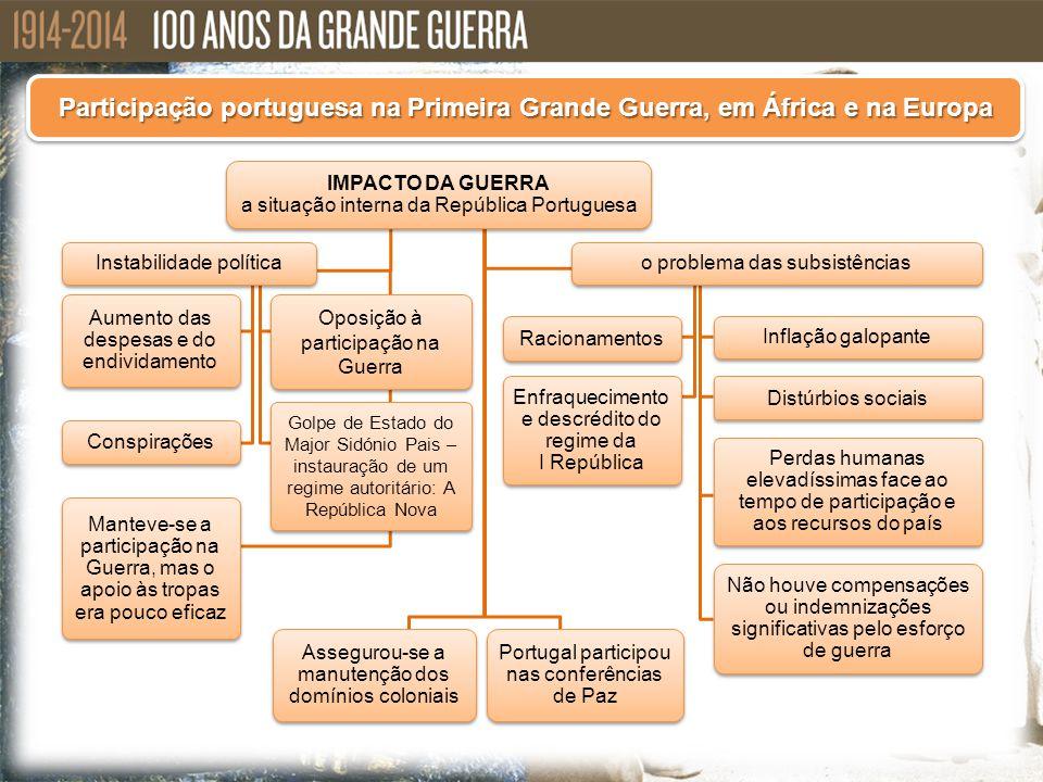 IMPACTO DA GUERRA a situação interna da República Portuguesa Não houve compensações ou indemnizações significativas pelo esforço de guerra Portugal pa
