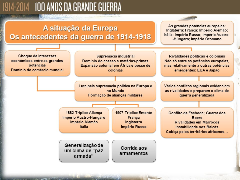 A situação da Europa Os antecedentes da guerra de 1914-1918 A situação da Europa Os antecedentes da guerra de 1914-1918 Choque de interesses económico