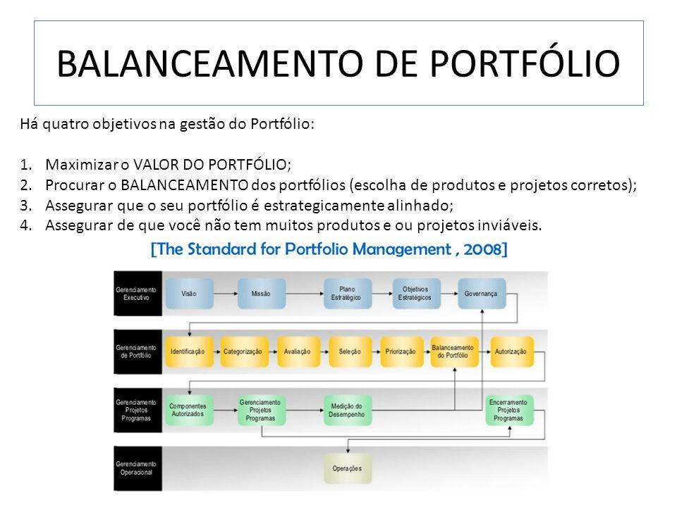 BALANCEAMENTO DE PORTFÓLIO Há quatro objetivos na gestão do Portfólio: 1.Maximizar o VALOR DO PORTFÓLIO; 2.Procurar o BALANCEAMENTO dos portfólios (es