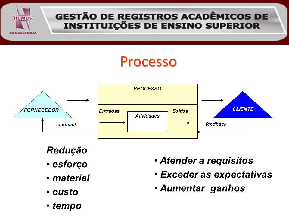 Processo Redução esforço material custo tempo Atender a requisitos Exceder as expectativas Aumentar ganhos FORNECEDOR PROCESSO CLIENTE Atividades Entradas Saídas feedback