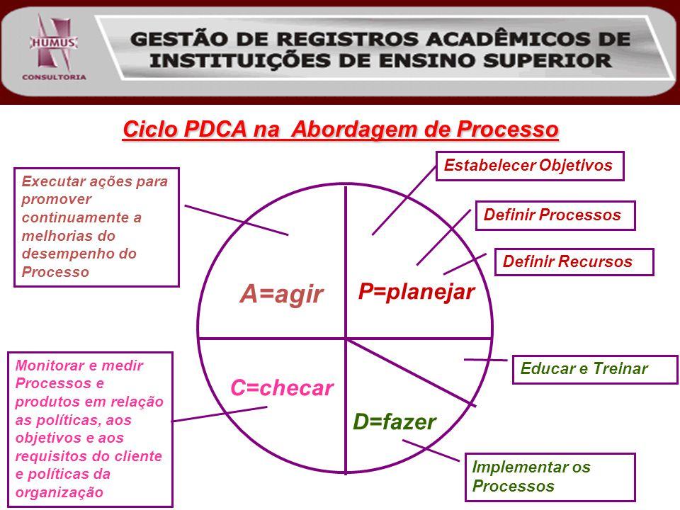 Ciclo PDCA na Abordagem de Processo A=agir P=planejar C=checar D=fazer Estabelecer Objetivos Definir Processos Definir Recursos Educar e Treinar Implementar os Processos Monitorar e medir Processos e produtos em relação as políticas, aos objetivos e aos requisitos do cliente e políticas da organização Executar ações para promover continuamente a melhorias do desempenho do Processo