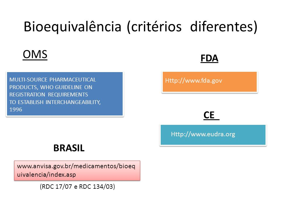 OMS MULTI-SOURCE PHARMACEUTICAL PRODUCTS, WHO GUIDELINE ON REGISTRATION REQUIREMENTS TO ESTABLISH INTERCHANGEABILITY, 1996 FDA Http://www.fda.gov CE Http://www.eudra.org Bioequivalência (critérios diferentes) www.anvisa.gov.br/medicamentos/bioeq uivalencia/index.asp BRASIL (RDC 17/07 e RDC 134/03)