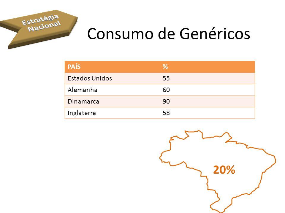 Consumo de Genéricos PAÍS% Estados Unidos55 Alemanha60 Dinamarca90 Inglaterra58 20%