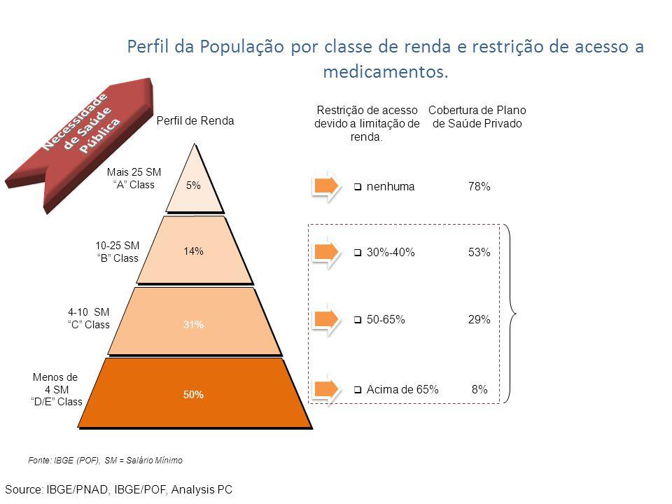 Perfil da População por classe de renda e restrição de acesso a medicamentos. Perfil de Renda Restrição de acesso devido a limitação de renda. Cobertu