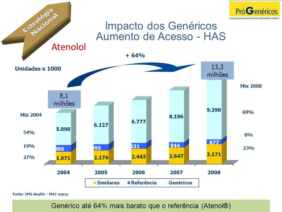 Impacto dos Genéricos Aumento de Acesso - HAS Atenolol Genérico até 64% mais barato que o referência (Atenol®) 8,1 milhões 13,3 milhões + 64% 54% 19%