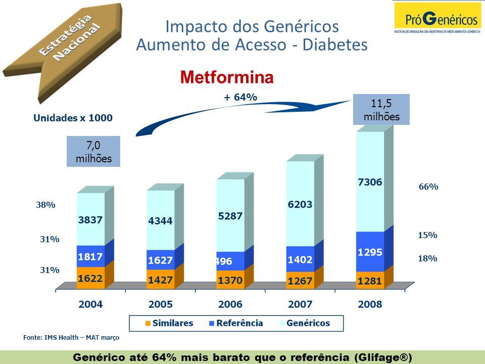 Impacto dos Genéricos Aumento de Acesso - Diabetes Metformina Genérico até 64% mais barato que o referência (Glifage®) 7,0 milhões 11,5 milhões 38% 31
