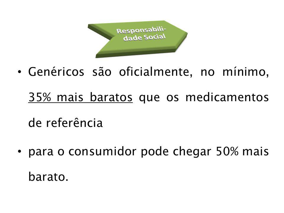 Genéricos são oficialmente, no mínimo, 35% mais baratos que os medicamentos de referência para o consumidor pode chegar 50% mais barato.