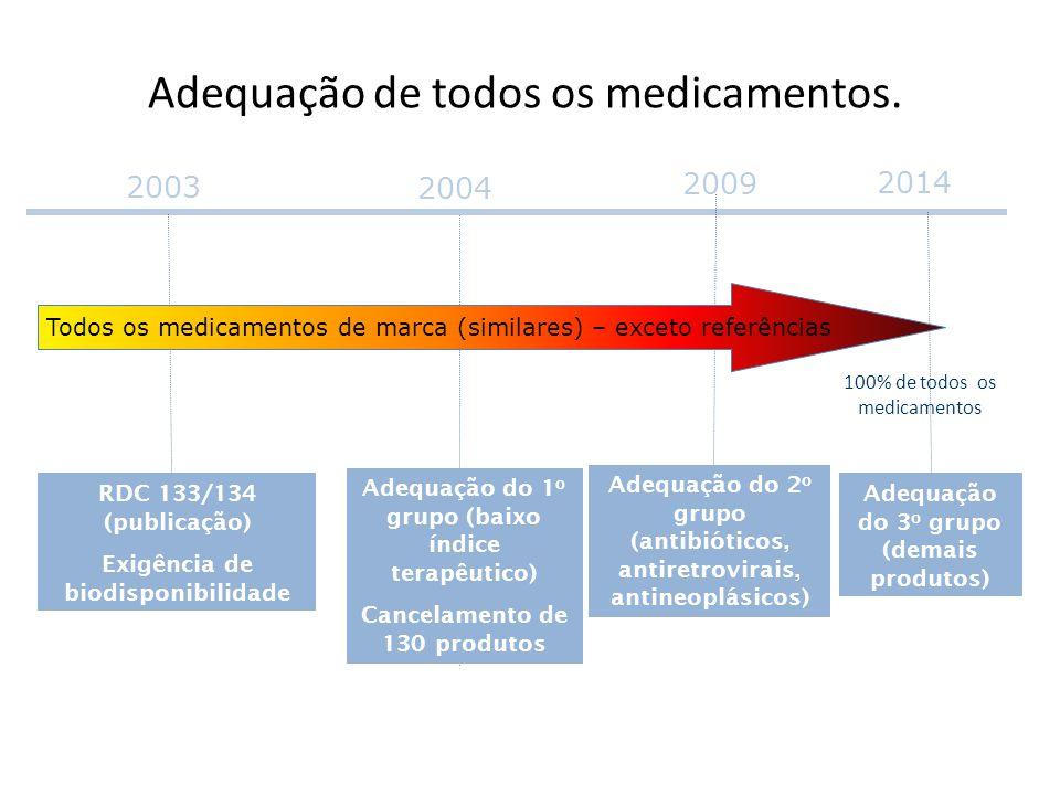 100% de todos os medicamentos 2003 RDC 133/134 (publicação) Exigência de biodisponibilidade 2009 Adequação do 2 o grupo (antibióticos, antiretrovirais