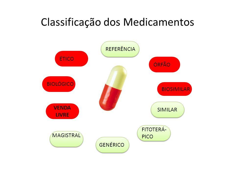 Ciclo de Vida de um Medicamento Fase 4 RESERVA DE MERCADO Uso Clínico Marketing Uso Clínico Marketing Fase Pré-Clínica Fase Pré-Clínica Agência Regulatória Fases 1,2 e 3 Fases Clínicas REFERÊNCIA GENÉRICO SIMILAR
