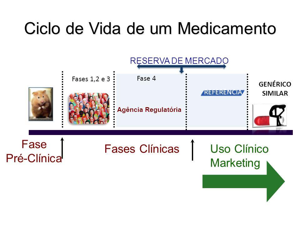 Ciclo de Vida de um Medicamento Fase 4 RESERVA DE MERCADO Uso Clínico Marketing Uso Clínico Marketing Fase Pré-Clínica Fase Pré-Clínica Agência Regula