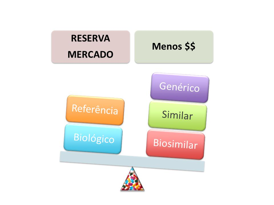 RESERVA MERCADO Menos $$ BiosimilarSimilarGenérico BiológicoReferência