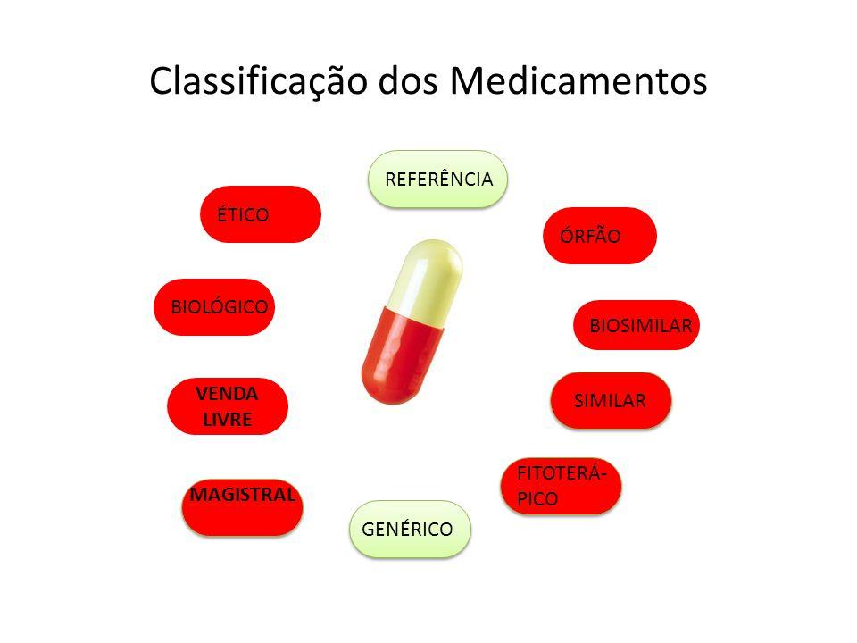 100% de todos os medicamentos 2003 RDC 133/134 (publicação) Exigência de biodisponibilidade 2009 Adequação do 2 o grupo (antibióticos, antiretrovirais, antineoplásicos) 2014 Adequação do 3 o grupo (demais produtos) 2004 Adequação do 1 o grupo (baixo índice terapêutico) Cancelamento de 130 produtos Todos os medicamentos de marca (similares) – exceto referências Adequação de todos os medicamentos.