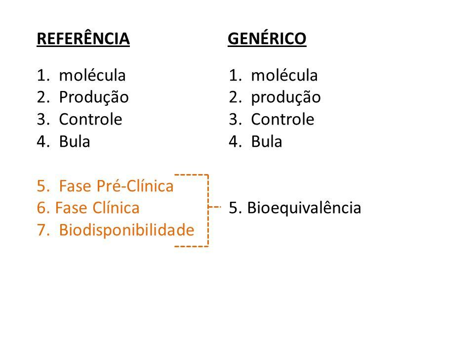 REFERÊNCIA GENÉRICO1. molécula 2. Produção 2. produção3. Controle4. Bula 5. Fase Pré-Clínica 6. Fase Clínica 5. Bioequivalência 7. Biodisponibilidade