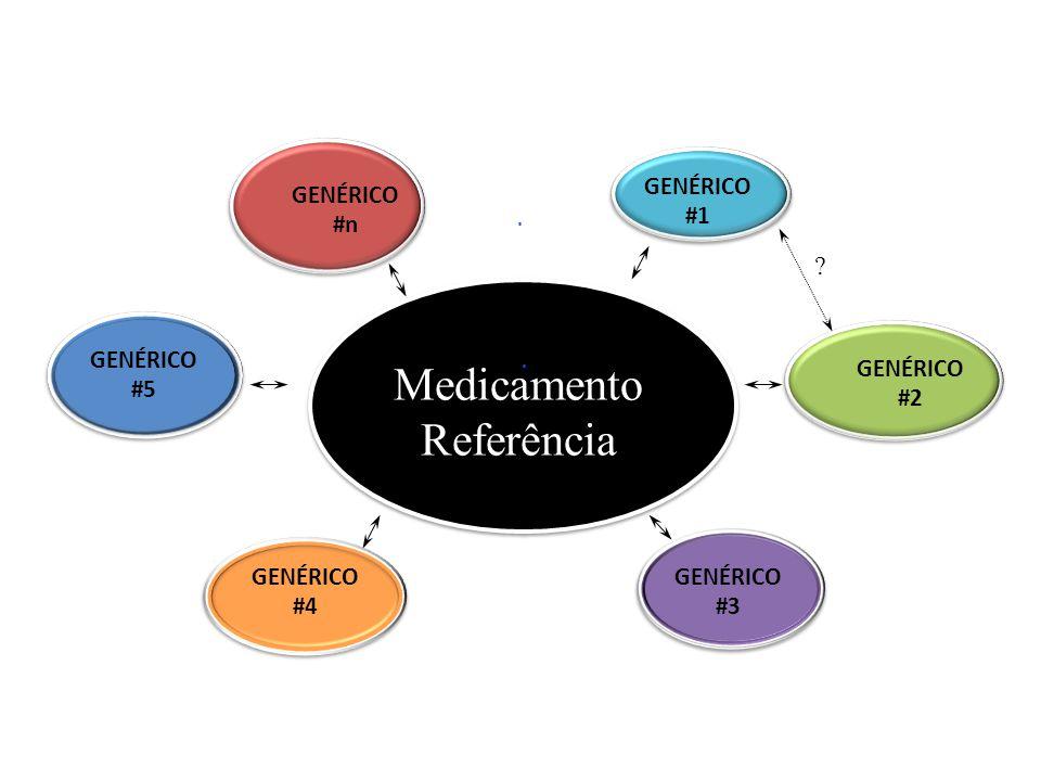 GENÉRICO #1 GENÉRICO #n Medicamento Referência GENÉRICO #2 GENÉRICO #3 GENÉRICO #4 GENÉRICO #5 ?