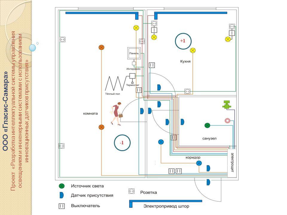 ООО «Гласис-Самара» Проект «Разработка интеллектуальной системы управления освещением и инженерными системами с использованием инновационных датчиков присутствия» +1