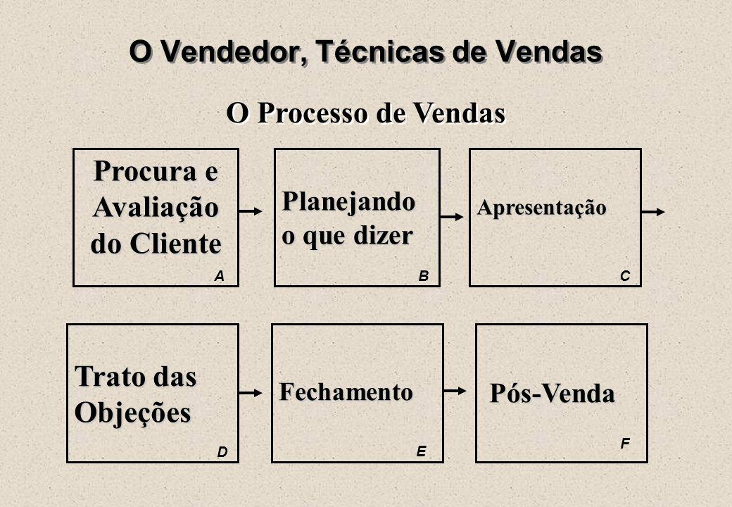 """O Vendedor, O Profissional """"Sérgio é Profissional de (em) Vendas""""  Autodesenvolvimento É a dedicação ao autodesenvolvimento que leva o vendedor a cri"""