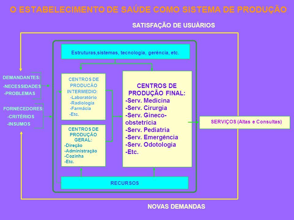 SERVIÇOS (Altas e Consultas) O ESTABELECIMENTO DE SAÚDE COMO SISTEMA DE PRODUÇÃO CENTROS DE PRODUÇÃO FINAL: -Serv.