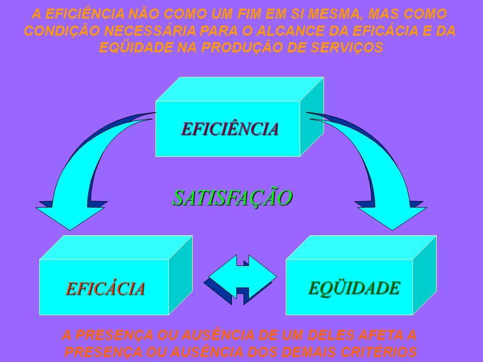 EQÜIDADE EFICÁCIA EFICIÊNCIA A EFICIÊNCIA NÃO COMO UM FIM EM SI MESMA, MAS COMO CONDIÇÃO NECESSÁRIA PARA O ALCANCE DA EFICÁCIA E DA EQÜIDADE NA PRODUÇÃO DE SERVIÇOS A PRESENÇA OU AUSÊNCIA DE UM DELES AFETA A PRESENÇA OU AUSÊNCIA DOS DEMAIS CRITÉRIOS SATISFAÇÃO