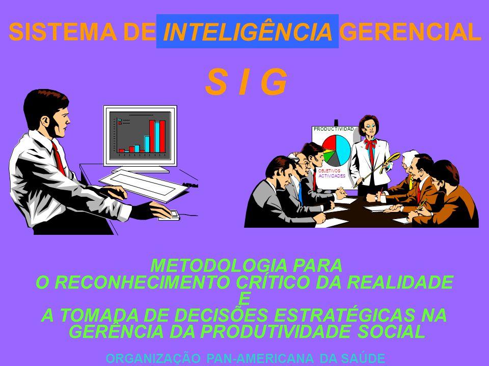 SISTEMA DE INFORMAÇÃO GERENCIAL S I G ORGANIZAÇÃO PAN-AMERICANA DA SAÚDE METODOLOGIA PARA O RECONHECIMENTO CRÍTICO DA REALIDADE E A TOMADA DE DECISÕES ESTRATÉGICAS NA GERÊNCIA DA PRODUTIVIDADE SOCIAL INTELIGÊNCIA