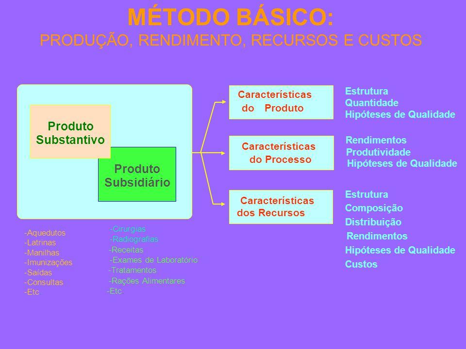 MÉTODO BÁSICO: PRODUÇÃO, RENDIMENTO, RECURSOS E CUSTOS dos Recursos Características do Processo Características Estrutura Quantidade Hipóteses de Qualidade Composição Distribuição Custos Estrutura Rendimentos Hipóteses de Qualidade -Aquedutos -Latrinas -Manilhas -Imunizações -Saídas -Consultas -Etc.
