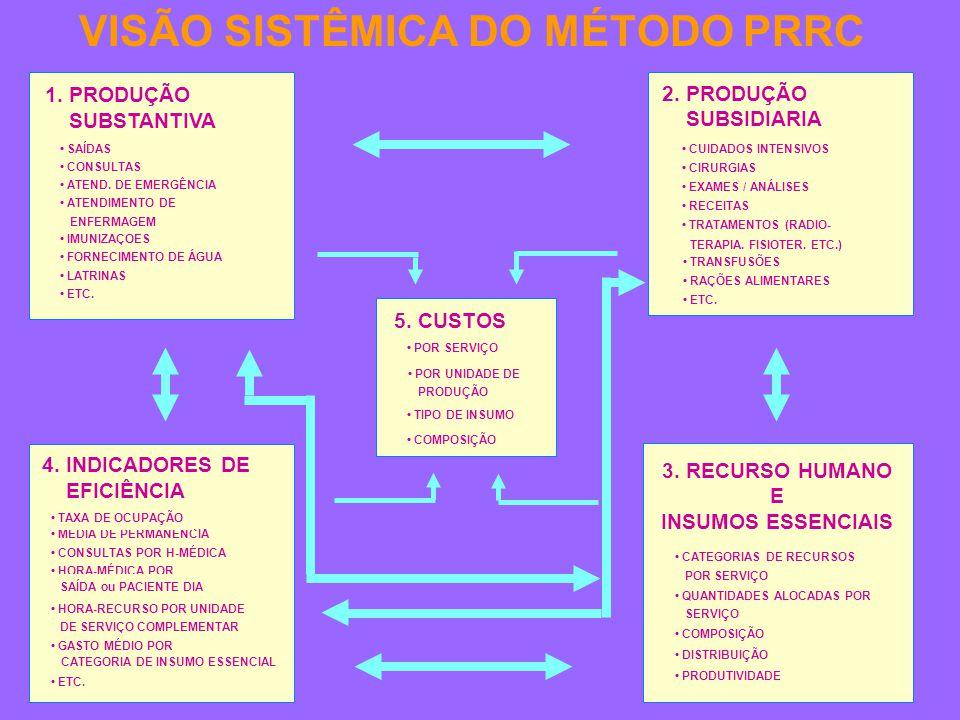 VISÃO SISTÊMICA DO MÉTODO PRRC 5.