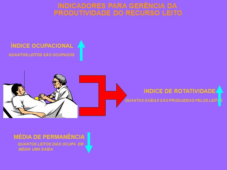 INDICADORES PARA GERÊNCIA DA PRODUTIVIDADE DO RECURSO LEITO ÍNDICE OCUPACIONAL QUANTOS LEITOS SÃO OCUPADOS MÉDIA DE PERMANÊNCIA QUANTOS LEITOS DIAS OCUPA EM MÉDIA UMA SAÍDA INDICE DE ROTATIVIDADE QUANTAS SAÍDAS SÃO PRODUZIDAS PELOS LEITOS