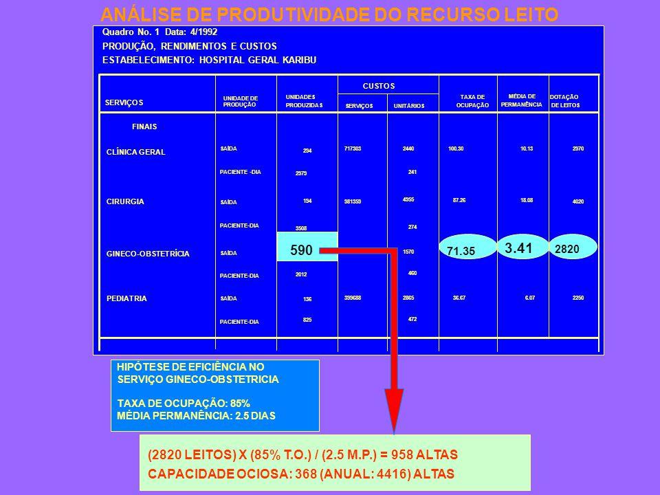 HIPÓTESE DE EFICIÊNCIA NO SERVIÇO GINECO-OBSTETRICIA TAXA DE OCUPAÇÃO: 85% MÉDIA PERMANÊNCIA: 2.5 DIAS (2820)(85%)/(9)=958.8 CAPACIDADE OCIOSA: 368 (ANUAL: 4416) ALTAS (2820 LEITOS) X (85% T.O.) / (2.5 M.P.) = 958 ALTAS ANÁLISE DE PRODUTIVIDADE DO RECURSO LEITO SERVIÇOS UNIDADE DE PRODUÇÃO UNIDADES PRODUZIDAS SERVIÇOSUNITÁRIOS TAXA DE OCUPAÇÃO MÉDIA DE PERMANÊNCIA DOTAÇÃO DE LEITOS CUSTOS FINAIS CLÍNICA GERAL CIRURGIA GINECO-OBSTETRÍCIA PEDIATRIA SAÍDA PACIENTE -DIA SAÍDA PACIENTE-DIA SAÍDA PACIENTE-DIA SAÍDA PACIENTE-DIA 294 2979 194 3508 2012 136 825 717303 981359 926033 399688 2440 241 4955 274 1570 460 2865 472 2970 4020 2250 10.13 6.0736.67 100.30 71.35 3.41 87.26 18.08 Quadro No.