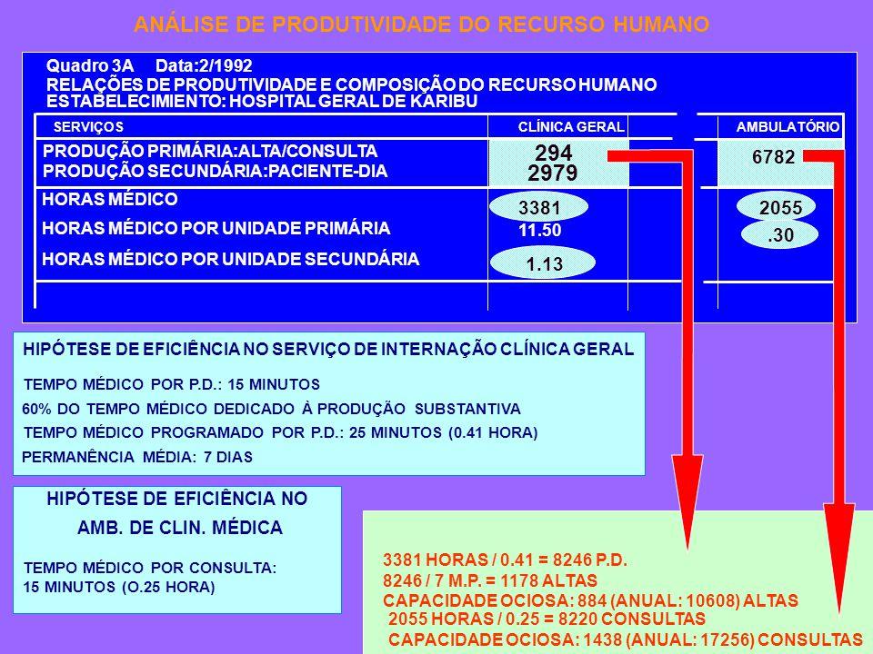 SERVIÇOSCLÍNICA GERAL PRODUÇÃO PRIMÁRIA:ALTA/CONSULTA PRODUÇÃO SECUNDÁRIA:PACIENTE-DIA AMBULATÓRIO Quadro 3A Data:2/1992 RELAÇÕES DE PRODUTIVIDADE E COMPOSIÇÃO DO RECURSO HUMANO ESTABELECIMIENTO: HOSPITAL GERAL DE KARIBU HORAS MÉDICO HORAS MÉDICO POR UNIDADE PRIMÁRIA HORAS MÉDICO POR UNIDADE SECUNDÁRIA 11.50 294 2979 1.13 6782 2055.30 3381 HIPÓTESE DE EFICIÊNCIA NO SERVIÇO DE INTERNAÇÃO CLÍNICA GERAL 60% DO TEMPO MÉDICO DEDICADO À PRODUÇÃO SUBSTANTIVA TEMPO MÉDICO POR P.D.: 15 MINUTOS TEMPO MÉDICO PROGRAMADO POR P.D.: 25 MINUTOS (0.41 HORA) PERMANÊNCIA MÉDIA: 7 DIAS HIPÓTESE DE EFICIÊNCIA NO AMB.