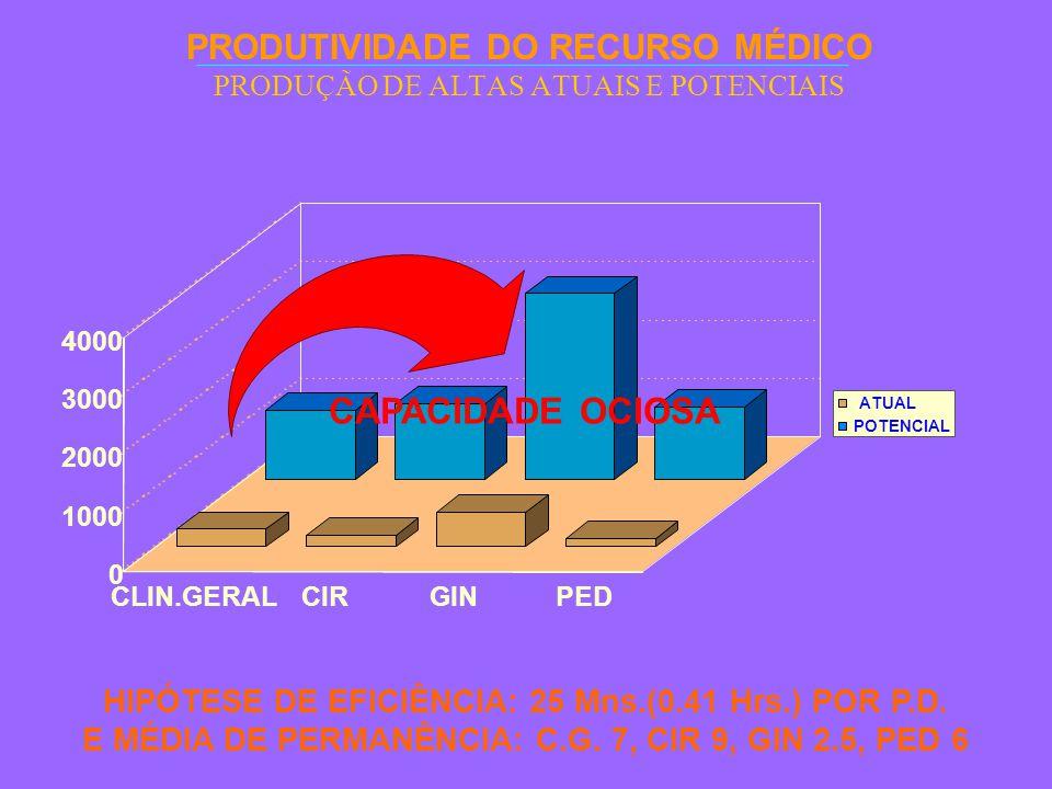 PRODUTIVIDADE DO RECURSO MÉDICO PRODUÇÃO DE ALTAS ATUAIS E POTENCIAIS HIPÓTESE DE EFICIÊNCIA: 25 Mns.(0.41 Hrs.) POR P.D.