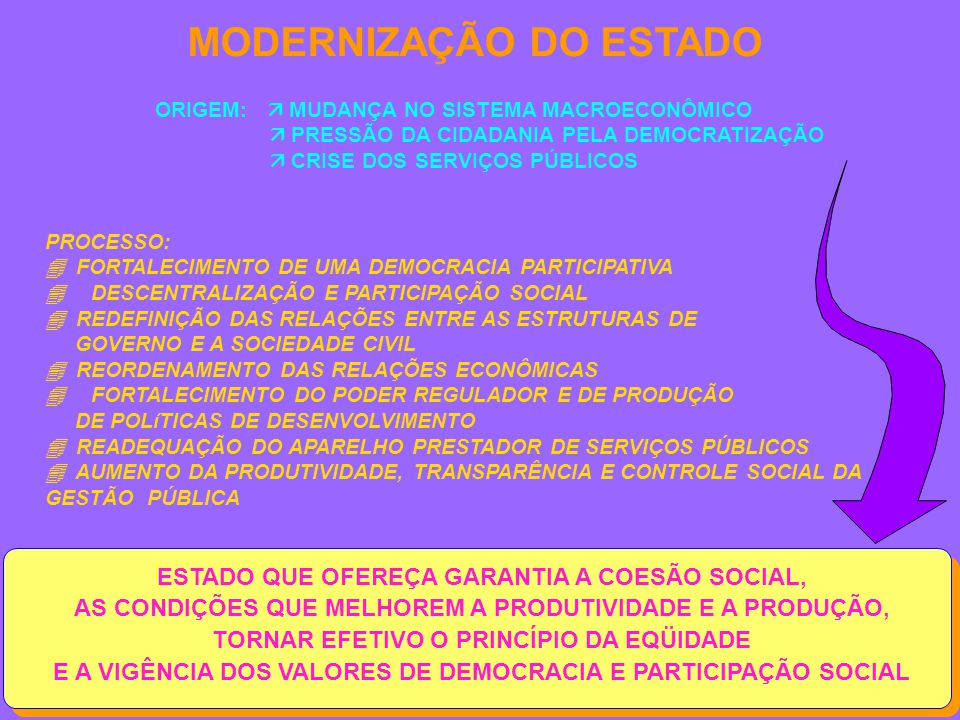 ESTADO QUE OFEREÇA GARANTIA A COESÃO SOCIAL, AS CONDIÇÕES QUE MELHOREM A PRODUTIVIDADE E A PRODUÇÃO, TORNAR EFETIVO O PRINCÍPIO DA EQÜIDADE E A VIGÊNCIA DOS VALORES DE DEMOCRACIA E PARTICIPAÇÃO SOCIAL MODERNIZAÇÃO DO ESTADO PROCESSO:  FORTALECIMENTO DE UMA DEMOCRACIA PARTICIPATIVA  DESCENTRALIZAÇÃO E PARTICIPAÇÃO SOCIAL  REDEFINIÇÃO DAS RELAÇÕES ENTRE AS ESTRUTURAS DE GOVERNO E A SOCIEDADE CIVIL  REORDENAMENTO DAS RELAÇÕES ECONÔMICAS  FORTALECIMENTO DO PODER REGULADOR E DE PRODUÇÃO DE POLíTICAS DE DESENVOLVIMENTO  READEQUAÇÃO DO APARELHO PRESTADOR DE SERVIÇOS PÚBLICOS  AUMENTO DA PRODUTIVIDADE, TRANSPARÊNCIA E CONTROLE SOCIAL DA GESTÃO PÚBLICA ORIGEM:  MUDANÇA NO SISTEMA MACROECONÔMICO  PRESSÃO DA CIDADANIA PELA DEMOCRATIZAÇÃO  CRISE DOS SERVIÇOS PÚBLICOS