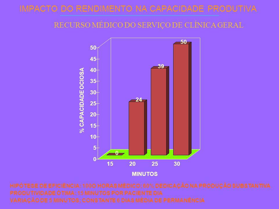 IMPACTO DO RENDIMENTO NA CAPACIDADE PRODUTIVA HIPÓTESE DE EFICIÊNCIA: 100O HORAS MÉDICO; 60% DEDICAÇÃO NA PRODUÇÃO SUBSTANTIVA PRODUTIVIDADE ÓTIMA: 15 MINUTOS POR PACIENTE DIA VARIAÇÃO DE 5 MINUTOS; CONSTANTE 6 DIAS MÉDIA DE PERMANÊNCIA 0 24 39 50 0 5 10 15 20 25 30 35 40 45 50 % CAPACIDADE OCIOSA 15202530 MINUTOS RECURSO MÉDICO DO SERVIÇO DE CLÍNICA GERAL