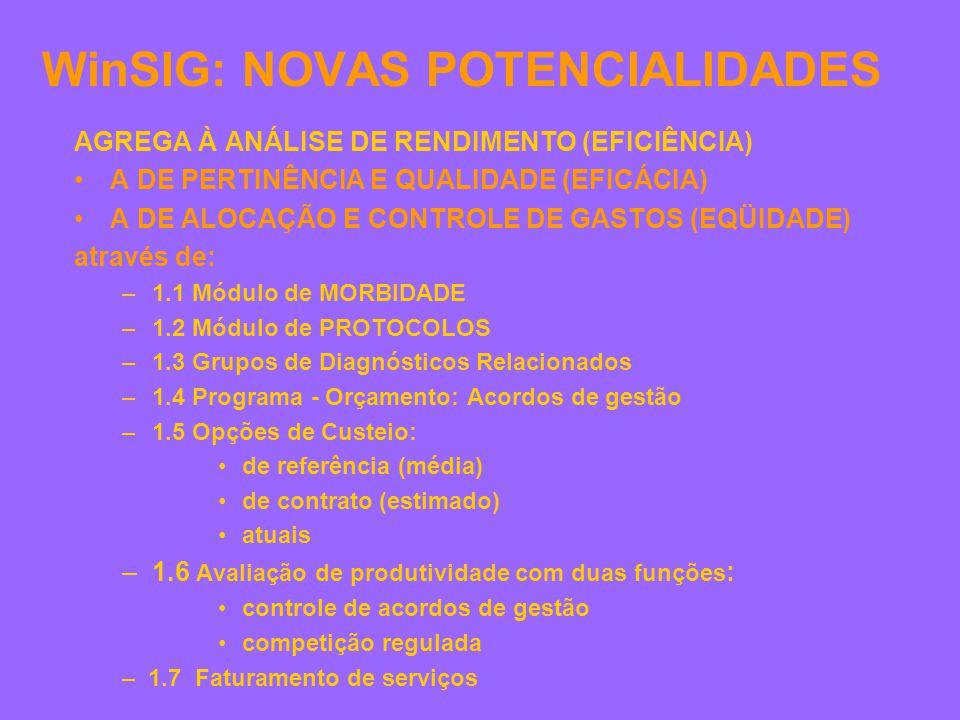 WinSIG: NOVAS POTENCIALIDADES AGREGA À ANÁLISE DE RENDIMENTO (EFICIÊNCIA) A DE PERTINÊNCIA E QUALIDADE (EFICÁCIA) A DE ALOCAÇÃO E CONTROLE DE GASTOS (EQÜIDADE) através de: –1.1 Módulo de MORBIDADE –1.2 Módulo de PROTOCOLOS –1.3 Grupos de Diagnósticos Relacionados –1.4 Programa - Orçamento: Acordos de gestão –1.5 Opções de Custeio: de referência (média) de contrato (estimado) atuais –1.6 Avaliação de produtividade com duas funções : controle de acordos de gestão competição regulada – 1.7 Faturamento de serviços