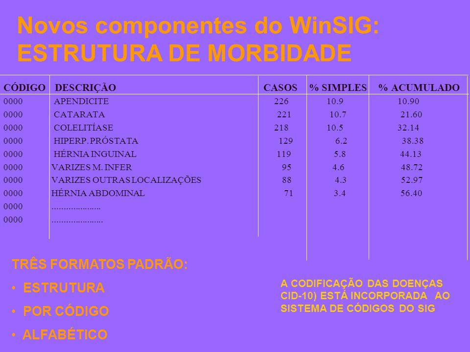 Novos componentes do WinSIG: ESTRUTURA DE MORBIDADE CÓDIGO DESCRIÇÃO CASOS % SIMPLES % ACUMULADO 0000 APENDICITE 226 10.9 10.90 0000 CATARATA 221 10.7 21.60 0000 COLELITÍASE 218 10.5 32.14 0000 HIPERP.
