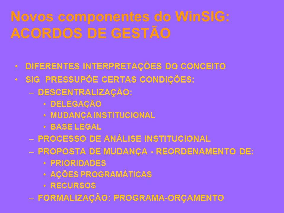 Novos componentes do WinSIG: ACORDOS DE GESTÃO DIFERENTES INTERPRETAÇÕES DO CONCEITO SIG PRESSUPÕE CERTAS CONDIÇÕES : –DESCENTRALIZAÇÃO: DELEGAÇÃO MUDANÇA INSTITUCIONAL BASE LEGAL –PROCESSO DE ANÁLISE INSTITUCIONAL –PROPOSTA DE MUDANÇA - REORDENAMENTO DE: PRIORIDADES AÇÕES PROGRAMÁTICAS RECURSOS –FORMALIZAÇÃO: PROGRAMA-ORÇAMENTO