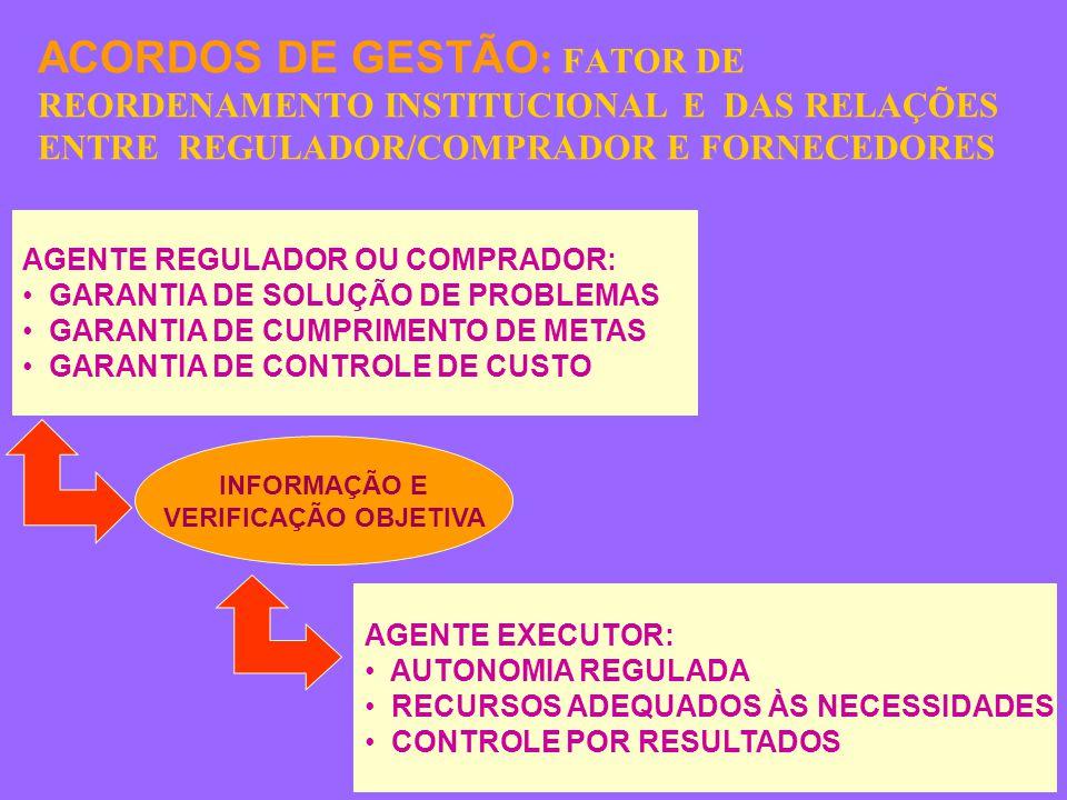 ACORDOS DE GESTÃO : FATOR DE REORDENAMENTO INSTITUCIONAL E DAS RELAÇÕES ENTRE REGULADOR/COMPRADOR E FORNECEDORES AGENTE REGULADOR OU COMPRADOR: GARANTIA DE SOLUÇÃO DE PROBLEMAS GARANTIA DE CUMPRIMENTO DE METAS GARANTIA DE CONTROLE DE CUSTO AGENTE EXECUTOR: AUTONOMIA REGULADA RECURSOS ADEQUADOS ÀS NECESSIDADES CONTROLE POR RESULTADOS INFORMAÇÃO E VERIFICAÇÃO OBJETIVA