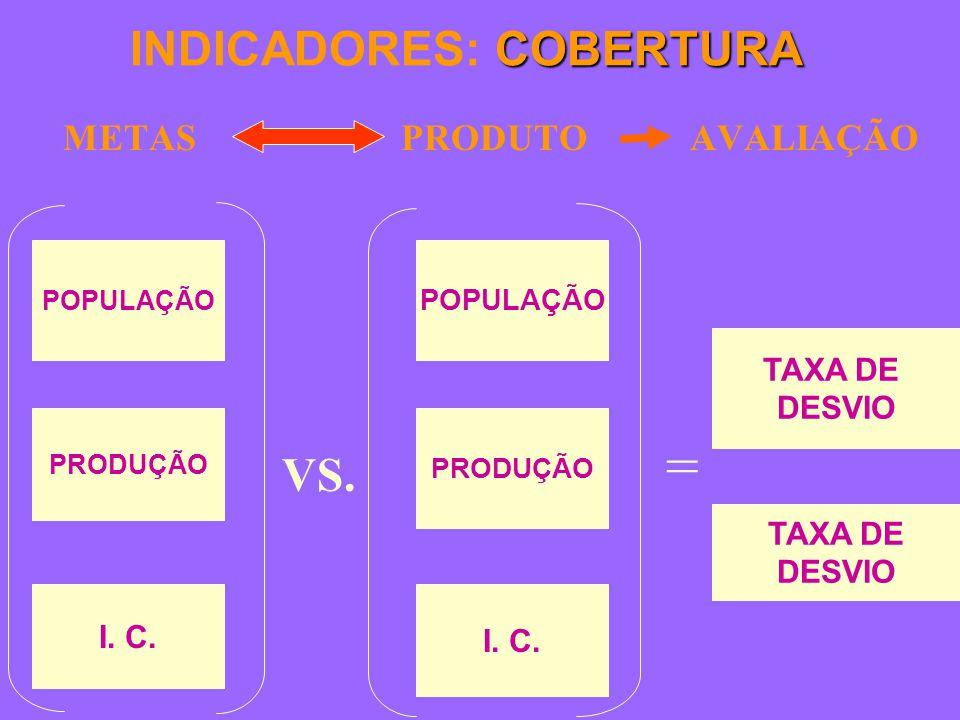 COBERTURA INDICADORES: COBERTURA METAS PRODUTO AVALIAÇÃO TAXA DE DESVIO TAXA DE DESVIO POPULAÇÃO PRODUÇÃO I.