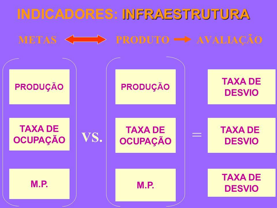 INFRAESTRUTURA INDICADORES: INFRAESTRUTURA METAS PRODUTO AVALIAÇÃO TAXA DE DESVIO TAXA DE DESVIO TAXA DE DESVIO PRODUÇÃO TAXA DE OCUPAÇÃO M.P.