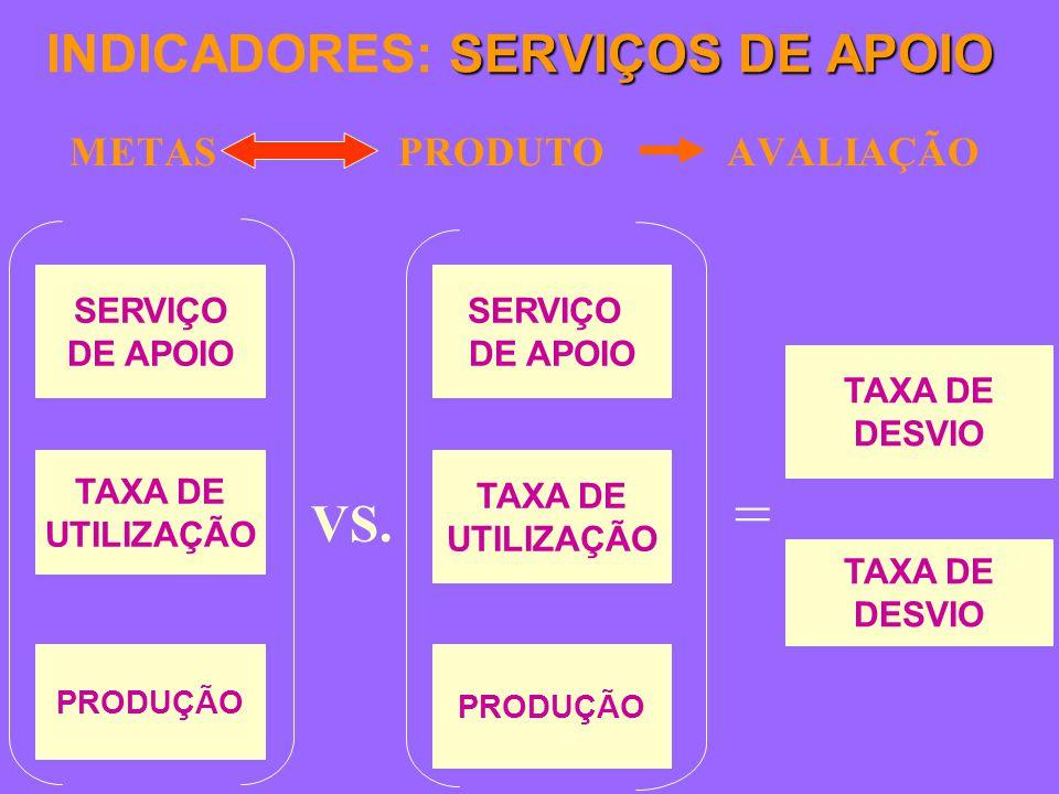 SERVIÇOS DE APOIO INDICADORES: SERVIÇOS DE APOIO METAS PRODUTO AVALIAÇÃO TAXA DE DESVIO TAXA DE DESVIO SERVIÇO DE APOIO TAXA DE UTILIZAÇÃO PRODUÇÃO VS.