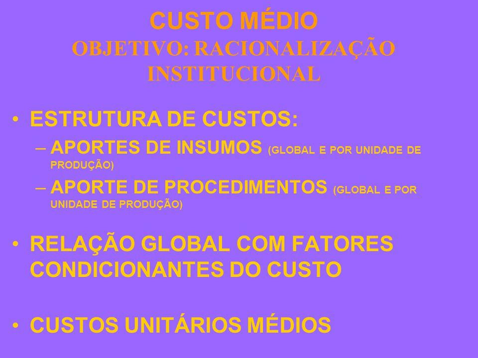 CUSTO MÉDIO OBJETIVO: RACIONALIZAÇÃO INSTITUCIONAL ESTRUTURA DE CUSTOS: –APORTES DE INSUMOS (GLOBAL E POR UNIDADE DE PRODUÇÃO) –APORTE DE PROCEDIMENTOS (GLOBAL E POR UNIDADE DE PRODUÇÃO) RELAÇÃO GLOBAL COM FATORES CONDICIONANTES DO CUSTO CUSTOS UNITÁRIOS MÉDIOS