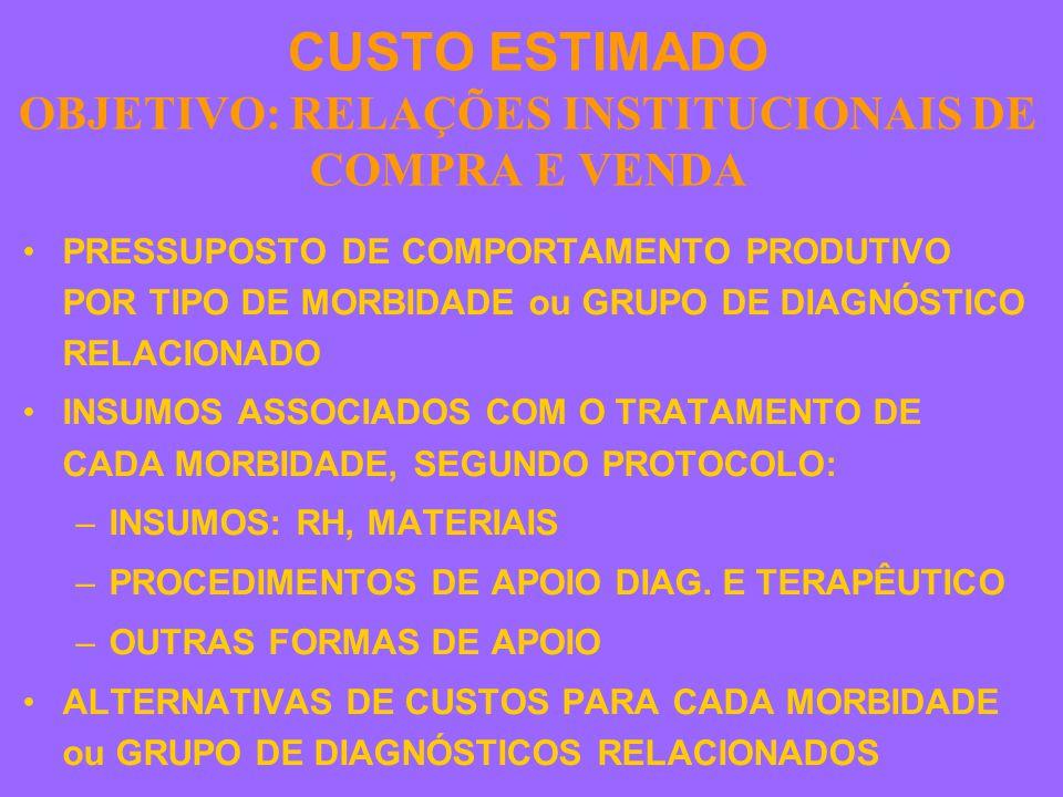 CUSTO ESTIMADO OBJETIVO: RELAÇÕES INSTITUCIONAIS DE COMPRA E VENDA PRESSUPOSTO DE COMPORTAMENTO PRODUTIVO POR TIPO DE MORBIDADE ou GRUPO DE DIAGNÓSTICO RELACIONADO INSUMOS ASSOCIADOS COM O TRATAMENTO DE CADA MORBIDADE, SEGUNDO PROTOCOLO: –INSUMOS: RH, MATERIAIS –PROCEDIMENTOS DE APOIO DIAG.