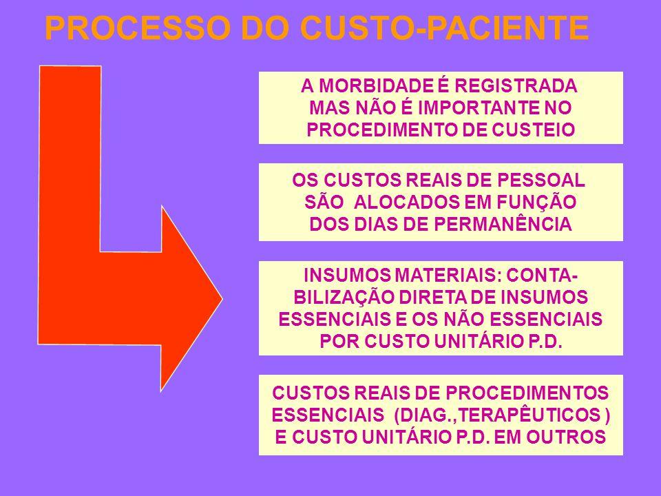 PROCESSO DO CUSTO-PACIENTE A MORBIDADE É REGISTRADA MAS NÃO É IMPORTANTE NO PROCEDIMENTO DE CUSTEIO INSUMOS MATERIAIS: CONTA- BILIZAÇÃO DIRETA DE INSUMOS ESSENCIAIS E OS NÃO ESSENCIAIS POR CUSTO UNITÁRIO P.D.