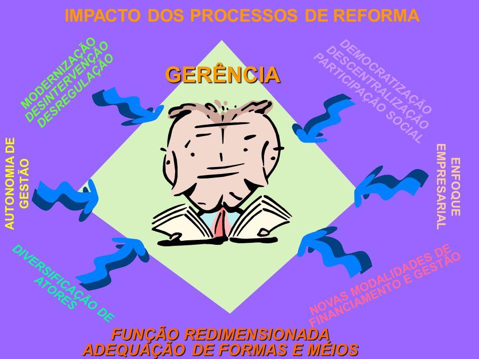 FUNÇÃO REDIMENSIONADA ADEQUAÇÃO DE FORMAS E MÉIOS GERÊNCIA NOVAS MODALIDADES DE FINANCIAMENTO E GESTÃO ENFOQUE EMPRESARIAL IMPACTO DOS PROCESSOS DE REFORMA AUTONOMIA DE GESTÃO DEMOCRATIZAÇÃO DESCENTRALIZAÇÃO PARTICIPAÇÃO SOCIAL MODERNIZAÇÃO DESINTERVENÇÃO DESREGULAÇÃO DIVERSIFICAÇÃO DE ATORES