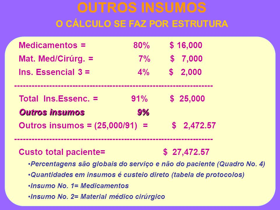 OUTROS INSUMOS O CÁLCULO SE FAZ POR ESTRUTURA Medicamentos = 80% $ 16,000 Mat.