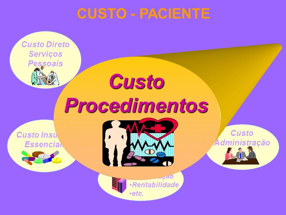Custo Administração CUSTO - PACIENTE Custo Insumos Essenciais Ajustes: Depreciação Rentabilidade etc.
