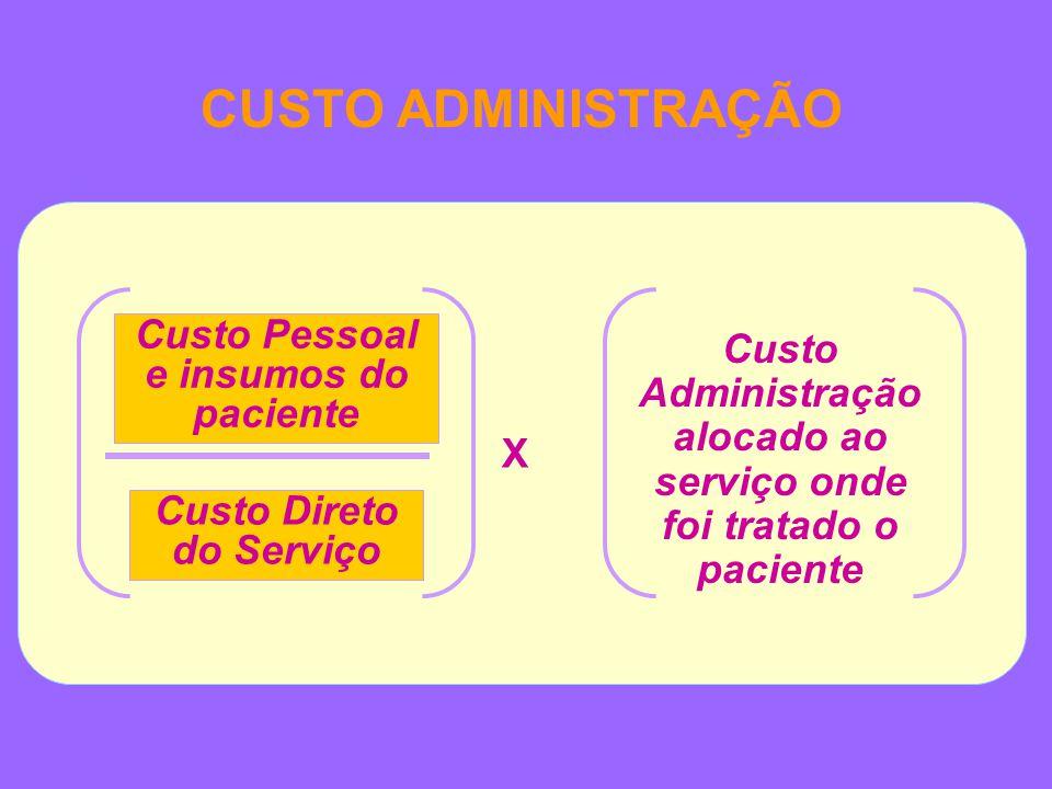CUSTO ADMINISTRAÇÃO Custo Pessoal e insumos do paciente Custo Direto do Serviço X Custo Administração alocado ao serviço onde foi tratado o paciente