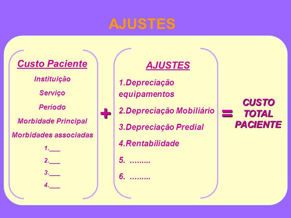 AJUSTES + CUSTO TOTAL PACIENTE = Custo Paciente Instituição Serviço Período Morbidade Principal Morbidades associadas 1.___ 2.___ 3.___ 4.___ AJUSTES 1.Depreciação equipamentos 2.Depreciação Mobiliário 3.Depreciação Predial 4.Rentabilidade 5..........