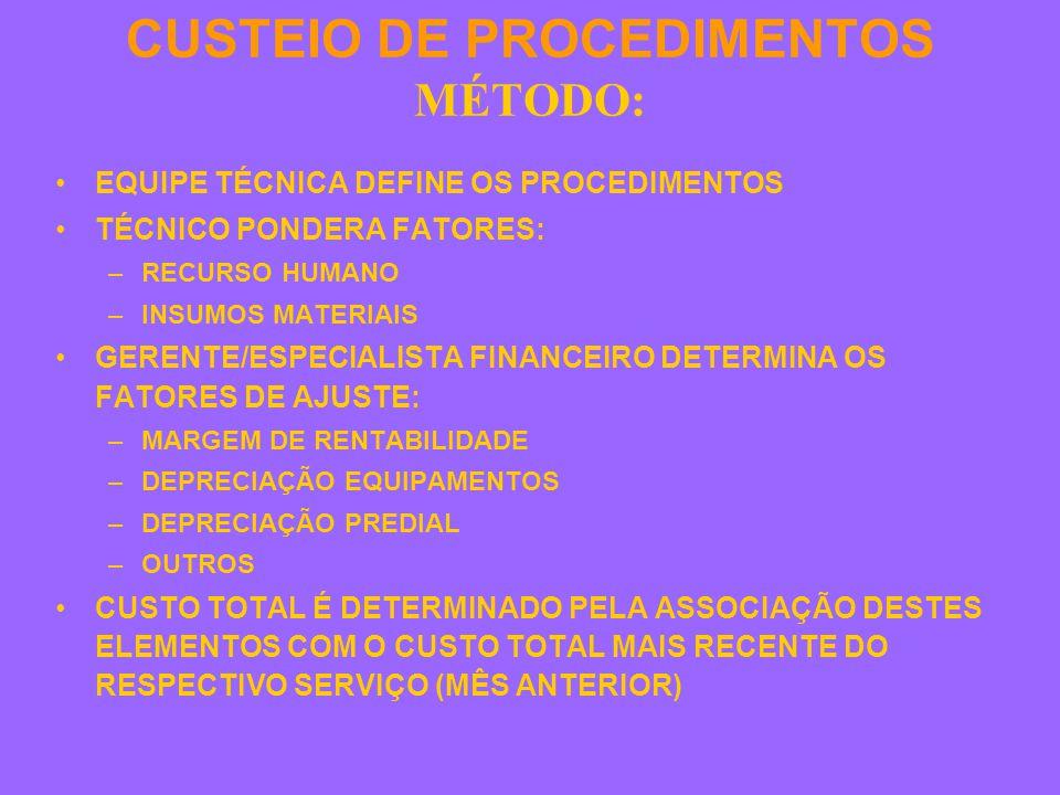 CUSTEIO DE PROCEDIMENTOS MÉTODO: EQUIPE TÉCNICA DEFINE OS PROCEDIMENTOS TÉCNICO PONDERA FATORES: –RECURSO HUMANO –INSUMOS MATERIAIS GERENTE/ESPECIALISTA FINANCEIRO DETERMINA OS FATORES DE AJUSTE: –MARGEM DE RENTABILIDADE –DEPRECIAÇÃO EQUIPAMENTOS –DEPRECIAÇÃO PREDIAL –OUTROS CUSTO TOTAL É DETERMINADO PELA ASSOCIAÇÃO DESTES ELEMENTOS COM O CUSTO TOTAL MAIS RECENTE DO RESPECTIVO SERVIÇO (MÊS ANTERIOR)