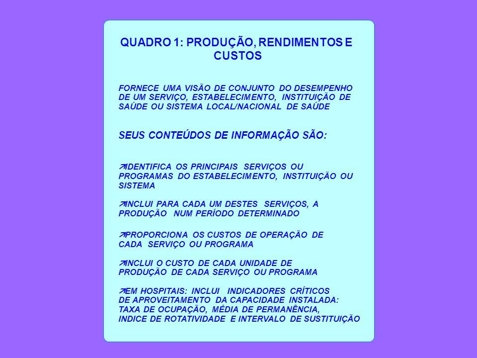 QUADRO 1: PRODUÇÃO, RENDIMENTOS E CUSTOS FORNECE UMA VISÃO DE CONJUNTO DO DESEMPENHO DE UM SERVIÇO, ESTABELECIMENTO, INSTITUIÇÃO DE SAÚDE OU SISTEMA LOCAL/NACIONAL DE SAÚDE SEUS CONTEÚDOS DE INFORMAÇÃO SÃO: ä IDENTIFICA OS PRINCIPAIS SERVIÇOS OU PROGRAMAS DO ESTABELECIMENTO, INSTITUIÇÃO OU SISTEMA ä INCLUI PARA CADA UM DESTES SERVIÇOS, A PRODUÇÃO NUM PERÍODO DETERMINADO ä PROPORCIONA OS CUSTOS DE OPERAÇÃO DE CADA SERVIÇO OU PROGRAMA ä INCLUI O CUSTO DE CADA UNIDADE DE PRODUÇÃO DE CADA SERVIÇO OU PROGRAMA ä EM HOSPITAIS: INCLUI INDICADORES CRÍTICOS DE APROVEITAMENTO DA CAPACIDADE INSTALADA: TAXA DE OCUPAÇÃO, MÉDIA DE PERMANÊNCIA, INDICE DE ROTATIVIDADE E INTERVALO DE SUSTITUIÇÃO